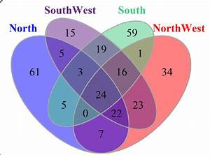 Venn Diagram For Shared Versus Group
