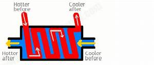 What Is A Boiler Heat Exchanger