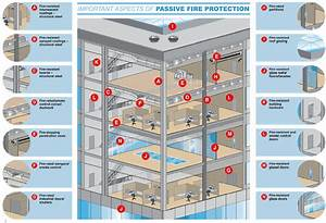 What Is Passive Fire Protection