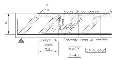 traliccio di morsch verifica a taglio inclinazione bielle compresse angolo theta