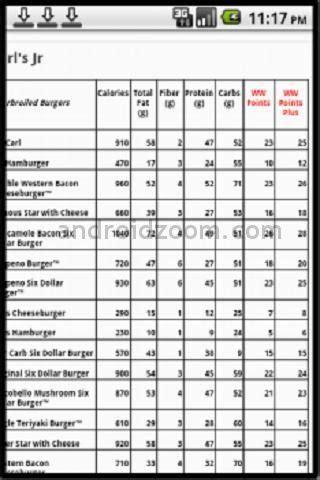 Weight Watchers Calorie Point Chart