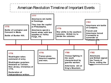 Revolutionary War Timeline Worksheet Sanfranciscolife