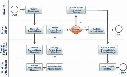 Scenario Diagram Planning Example Training Process Business