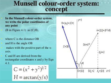 color order color order system