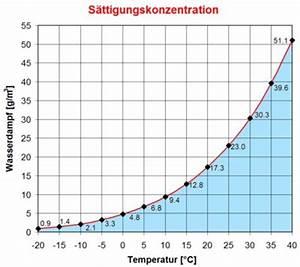 Luftfeuchtigkeit Temperatur Tabelle : wetterstation bassersdorf glossar ~ Lizthompson.info Haus und Dekorationen