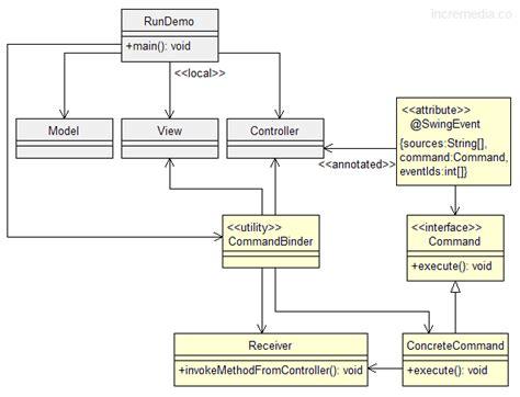 Java Swing Api. The Collection Framework Java Programming