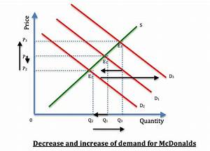 economics assignment 1(microeconomics application in the ...
