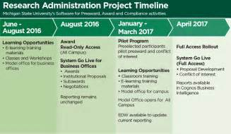 Research Project Timeline