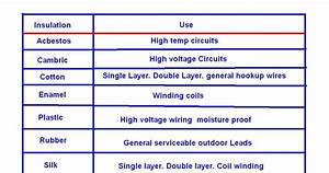 Classification Of Cable W R T Insulation Core  Voltage