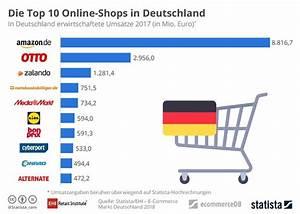 Otto Online Shop Germany : e commerce in deutschland amazon vor otto zalando 31 ~ A.2002-acura-tl-radio.info Haus und Dekorationen