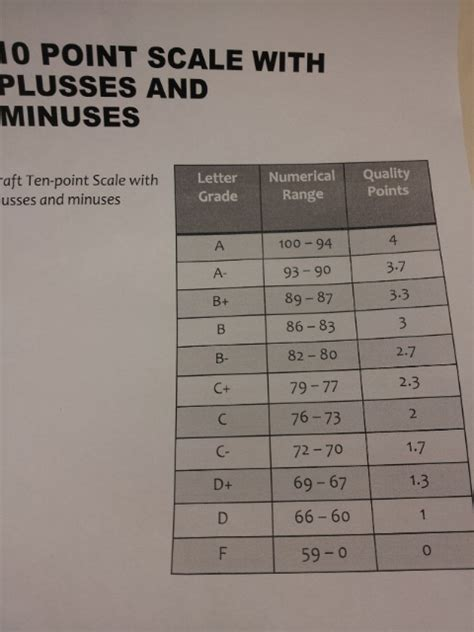 grading scale  botetourt county schools roanoke