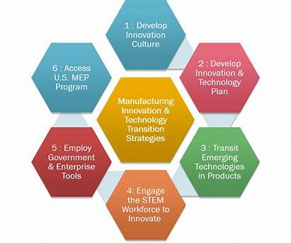 Innovation Technology Transition Manufacturing Culture Strategies Risks