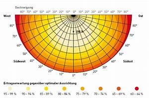 Photovoltaikanlage Berechnen : ausrichtung zur sonne solar energy ~ Themetempest.com Abrechnung