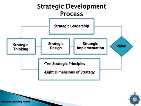 leadership theory strategy development process