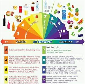 PH Scale | Equivalents | Pinterest