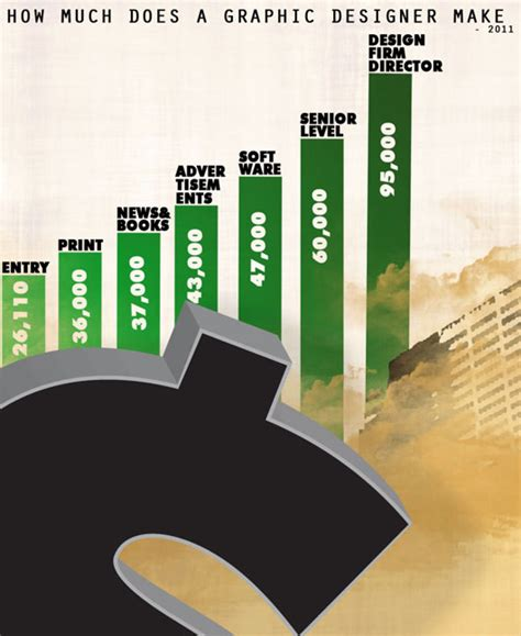 what does a graphic designer do 13 interesting designer salary infographics omahpsd