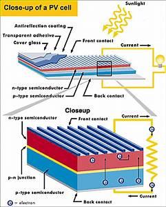 Solar Cell  Warring  U0026 Zachariades   U2013 Physics 114   W U0026l