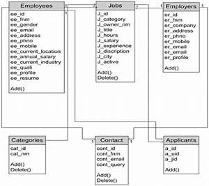 A Project Report On Online Job Portal