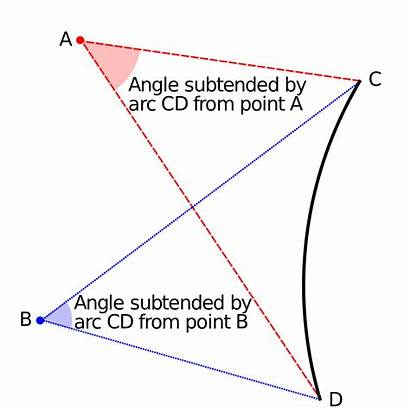Wikipedia Subtended Angle