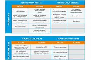 Calcul Des Frais Reel Impot : travailler dans la comptabilit et la finance les ~ Premium-room.com Idées de Décoration