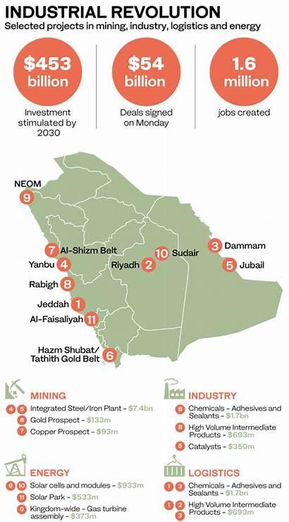 Saudi Development Plan Economy Been Enabler Kick