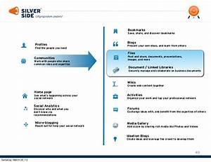 blug 2013 social document management in ibm connections With document management system ibm