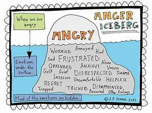 Tool For Identifying And Managing Your Emtions  Anger
