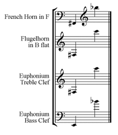 dolmetsch theory musical instrument ranges names