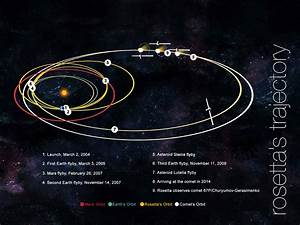 Europe's Rosetta becomes the first spacecraft to orbit a ...