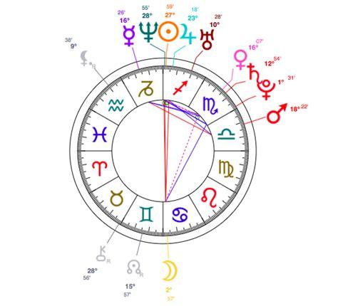 lara stone natal chart celebrity astrology lara stone sagittarius model
