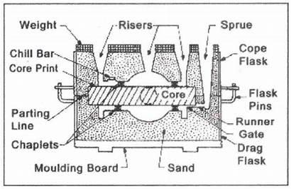 Cetakan Pembuatan Pasir Manhole Komposisi Tahap Maria