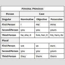 Learn English With Us Personal Pronouns Personal Pronouns Represent Specific People Or Things