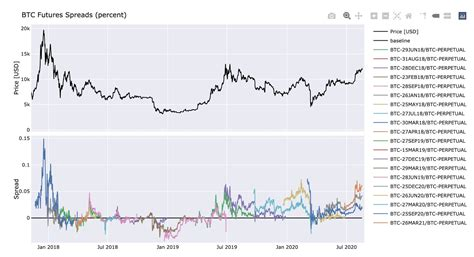 Bitcoin surges above 6 300 hits dominance records from december 2017. Bitcoin Price Will 'Explode' Says Trader if BTC Breaches ...