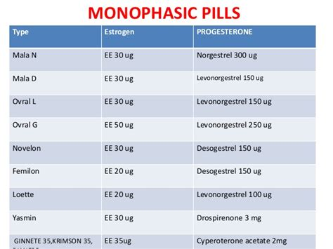 hormone pills contraceptive and beyond