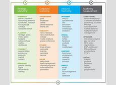 Planning your Digital Communications Carlose Lopez Blog