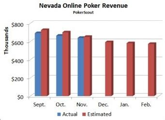 Effect Of Wsop On Nevada Online Poker Traffic