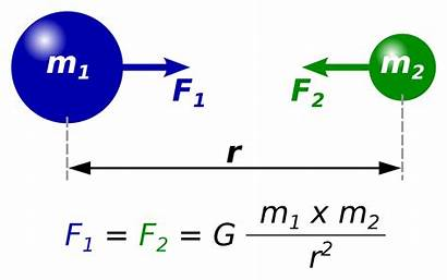 Newton Law Gravitation Universal Wikipedia