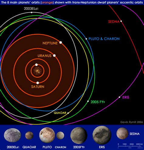 Solar System Diagram Without Pluto by 11 Planet Rulerships Secretly Obvious
