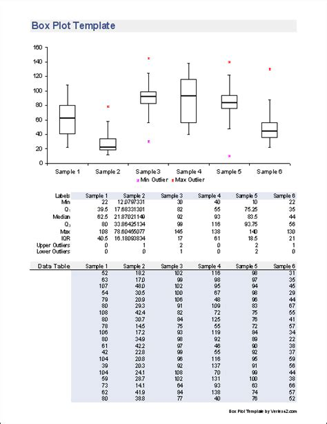 box plot template create  box  whisker plot