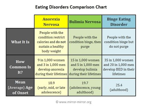 graphs  eating disordersgraphs  charts