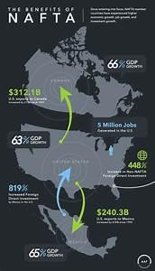 The Benefits of NAFTA - AAF