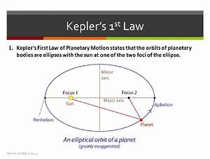 According To Kepler U0026 39 S First Law  The Orbit Of Each Planet
