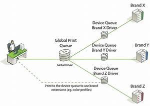 Global Print Driver