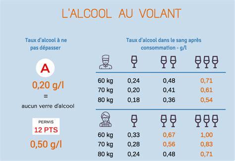 alcool conducteur alcool permis probatoire permis probatoire et alcool au volant des risques sont trop importants