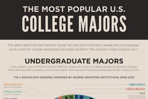 list    popular college majors  students