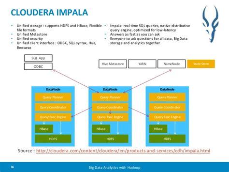 Cloudera Impala • Unified Storage