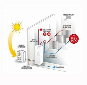 Pompe A Chaleur Eau Air : pompe chaleur chauffage nergies renouvelables global habitat ~ Farleysfitness.com Idées de Décoration