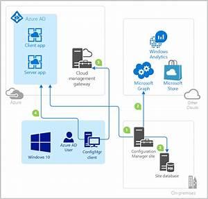 Configure Azure Services