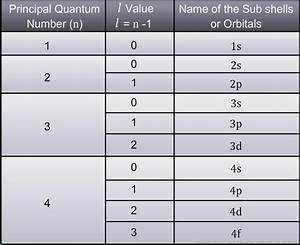 What is Azimuthal Quantum Number? Structure of Atom ...
