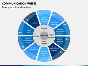 Communication Wheel Powerpoint Template